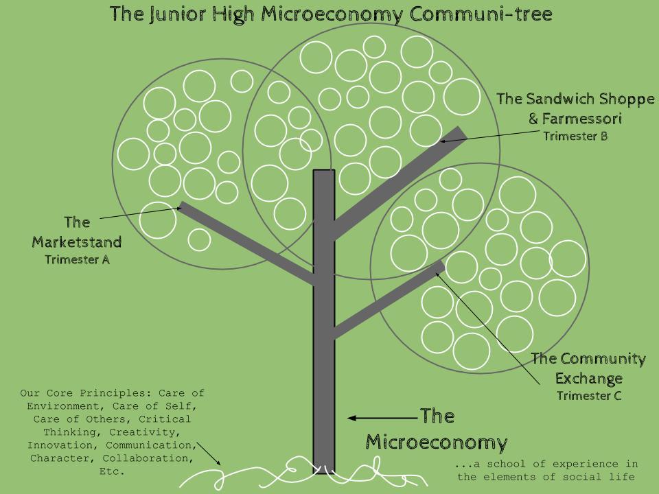 Microeconomy Tree